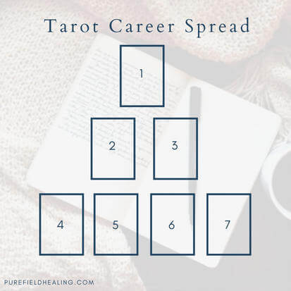 Tarot relationship spread